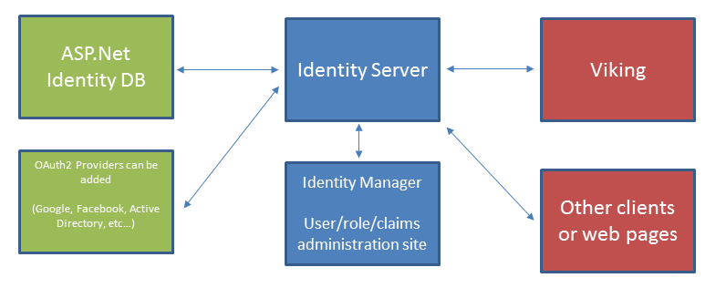 ../../_images/IdentityServerOverview.png